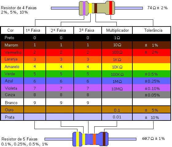 tabela cores resistor